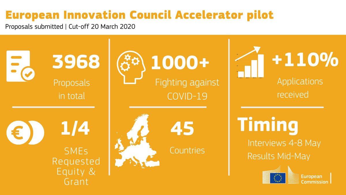 Spitalele europene în dialog cu furnizorii de soluții