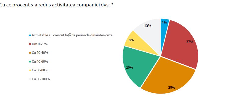 Companiile producătoare estimează scăderea cifrei de afaceri între 20 și 30%