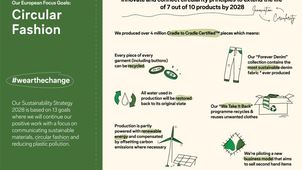 C&A lansează noi obiective de sustenabilitate pentru 2028